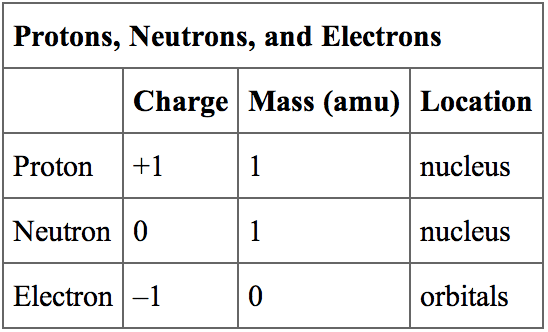 What Is The Charge On A Proton?
