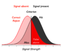 Use Of Signal Detection Theory